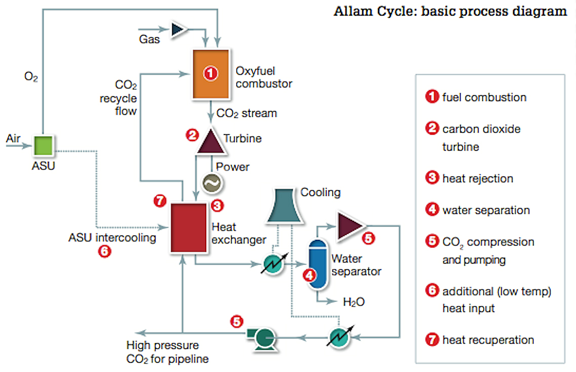 this website's pages: 3a natural gas or oil allam cycle ccs power plant 3b  coal or lignite allam cycle ccs power plant similar technologies