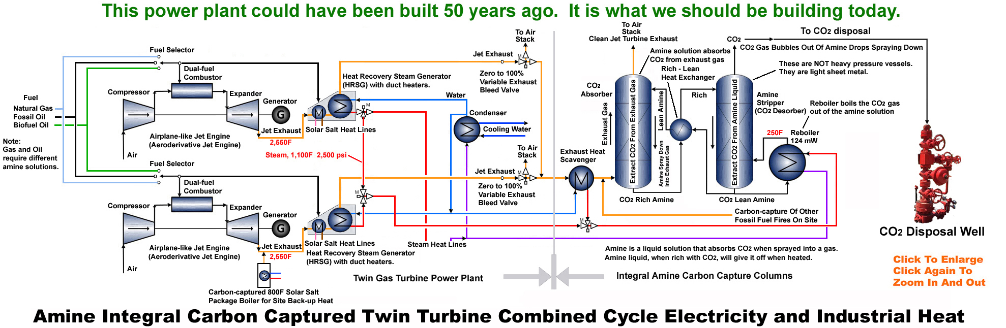 To Stop Climate Change Diesel Power Plant Flow Diagram Co2 Disposal Capacities For Michigan Counties Right Integral Amine Carbon Captured Natural Gas Or Oil Clean Energy Parks