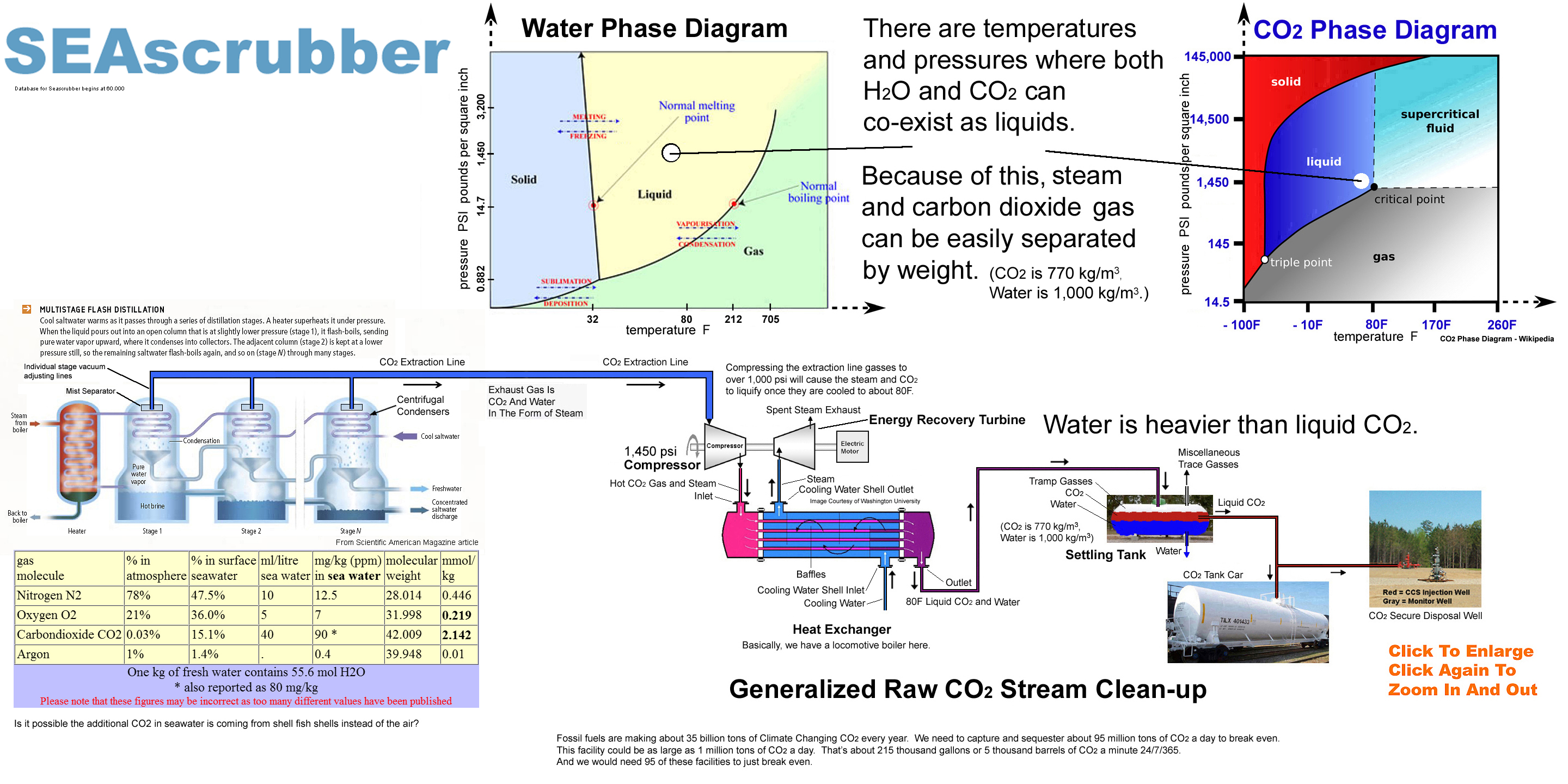 Co2 ccs flash capture co2 and water phase diagrams 1006g the above diagram illustrates the idea but not the machine for removing tons of co2 per day from seawater pooptronica Gallery