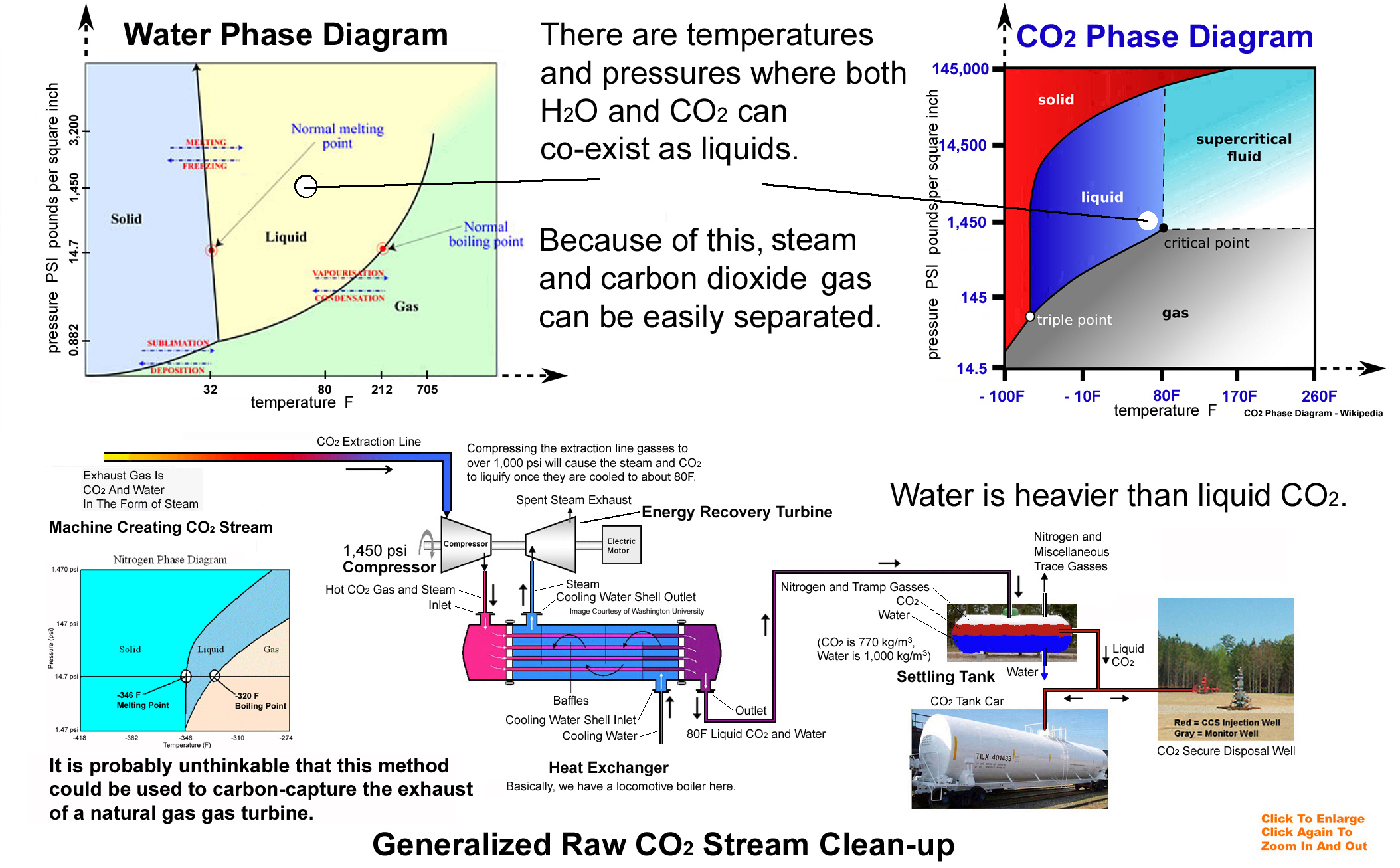 Recycling Coal Power Plants 500 Mw Plant Diagram Incredibly Many Small Old Are Located Near Depleted Oil Fields An Excellent Place To Salvage And Dispose Of The Co2 Burning