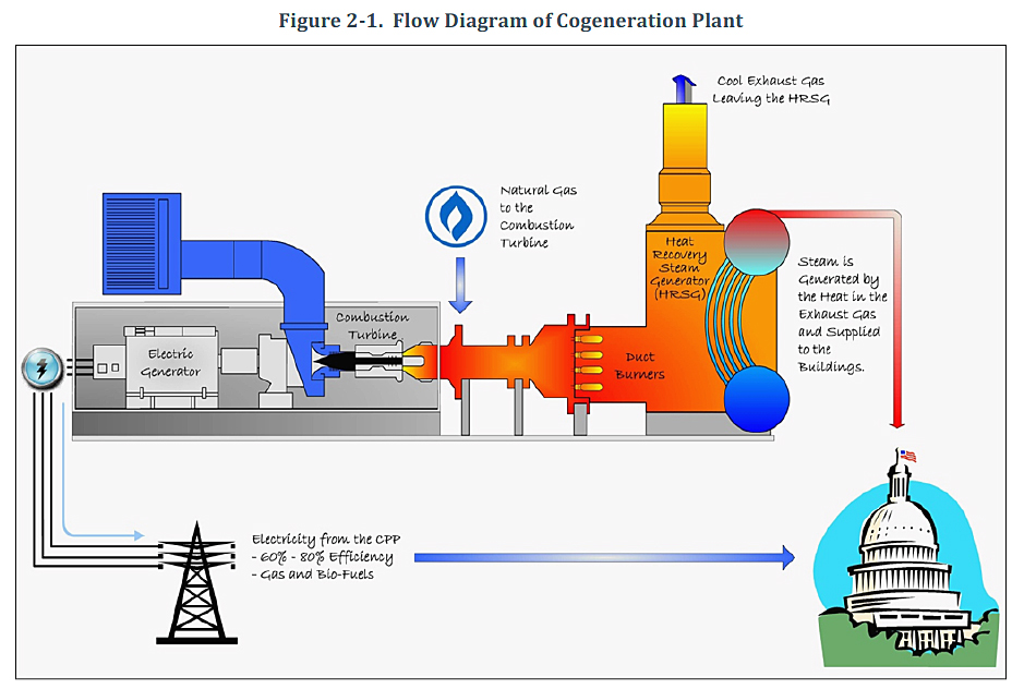 power plant with cogeneration thesis Cogeneration, the simultaneous generation of electric power and heat, usually in the form of steam or hot water, has long been a stalwart option for installations.