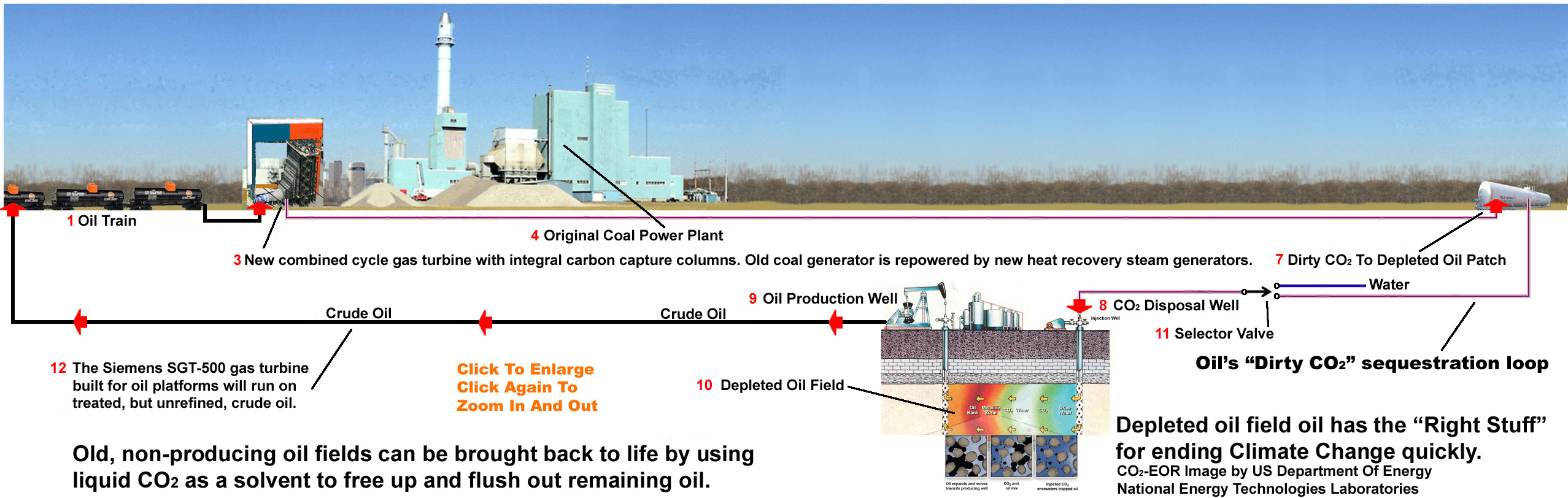 Recycling Coal Power Plants