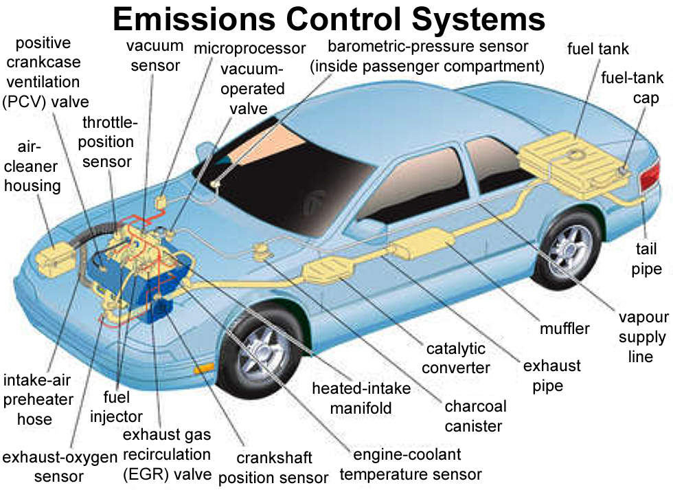 Not All That Diffe From Adding A Catalytic Converter To Your Car Click Enlarge