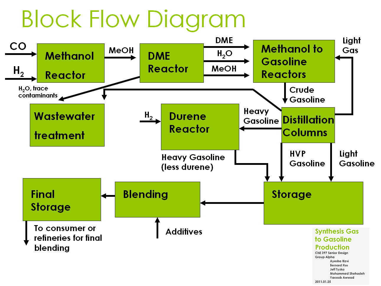7 Refinery Biomass Power Plant Flow Diagram A Pilot Size Methanol Synthesis Facility
