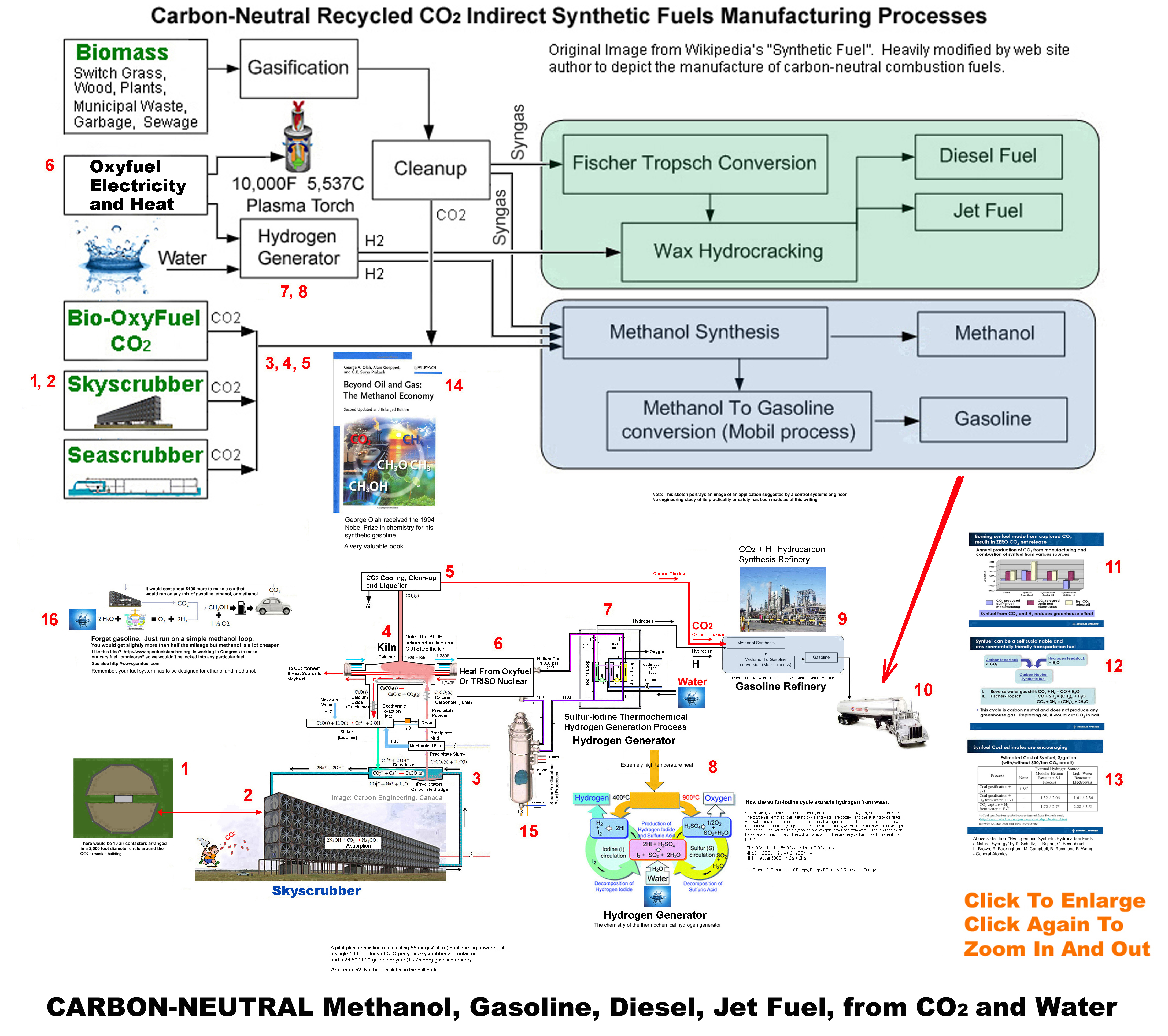 Methanol Economy Power Plant Cycle Diagram The Story Above Images Portray 4 A Small Rural Coal Burning Has Been Converted From To 2 Natural Gas Powered Combined